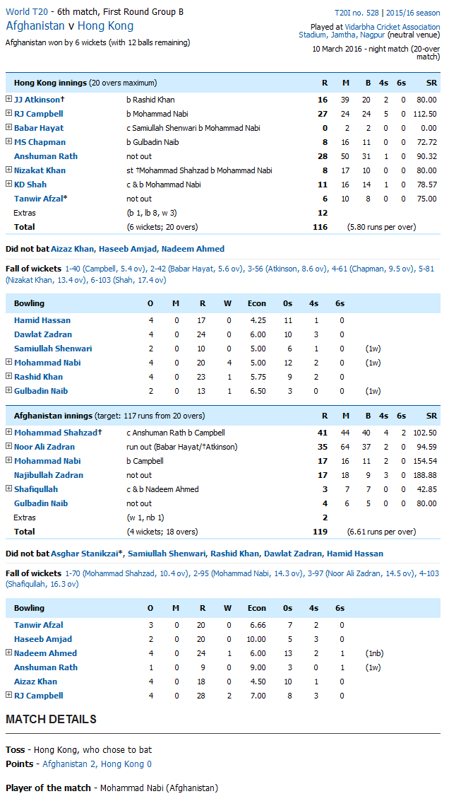 Hong Kong vs Afghanistan Score Card